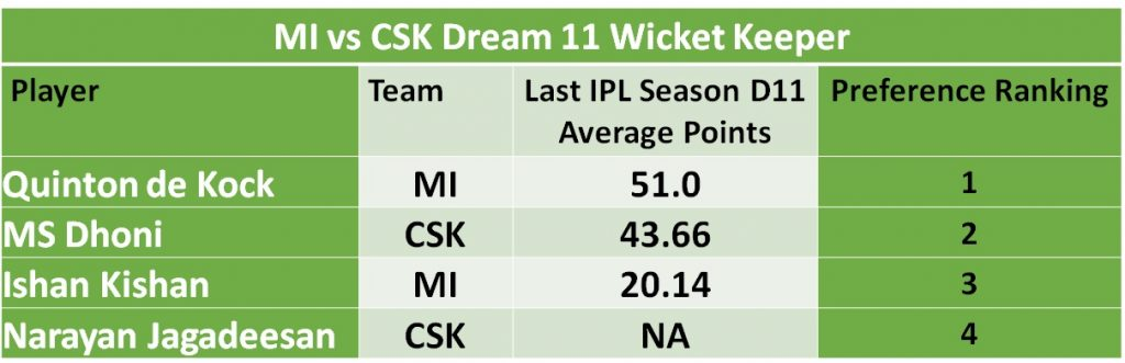 This image has an empty alt attribute; its file name is MI-vs-CSK-Wicket-1024x331.jpg
