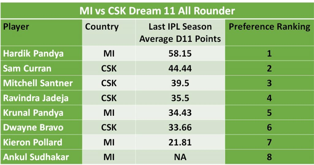 This image has an empty alt attribute; its file name is MI-vs-CSK-allrounder-1024x540.jpg