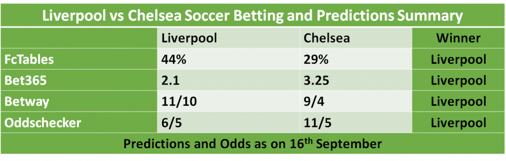 Chelsea vs Liverpool Soccer Predictions and Betting