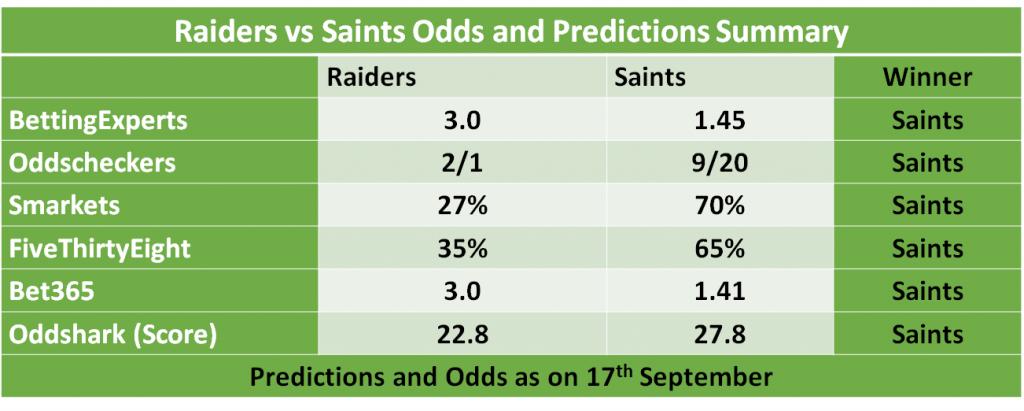 Raiders vs Saints Odds