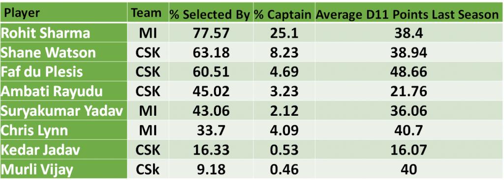 CSK vs MI Dream11 Captains