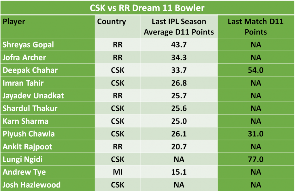 RR vs CSK Dream11 predictions
