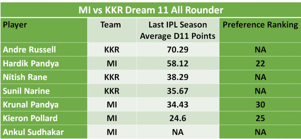 KKR vs MI Dream11 Predictions