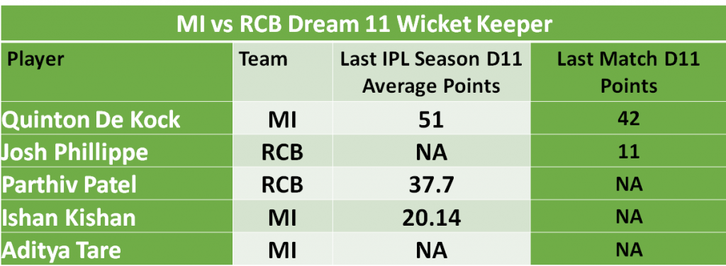 MI vs RCB Dream11 Predictions