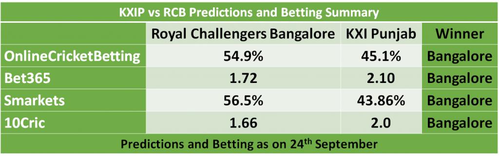 KXIP vs RCB Predictions and Betting