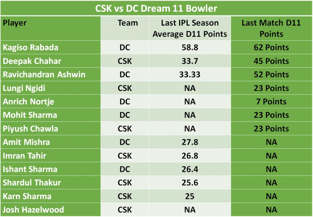 CSK vs DC Dream11 Predictions