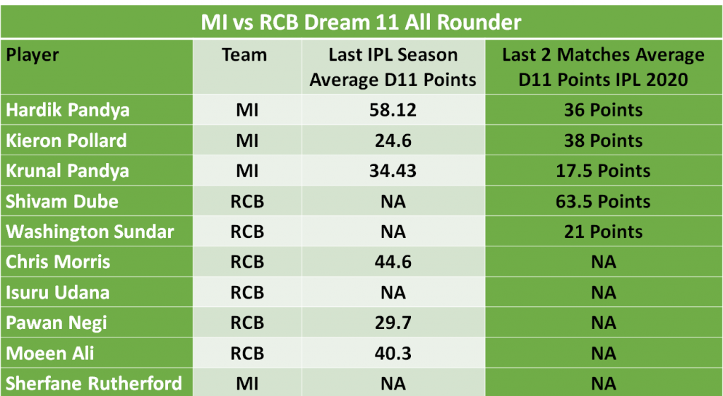 MI vs RCB Dream11 Team predictions
