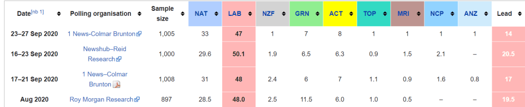 New Zealand (NZ) Election 2020 Polls, Predictions and Odds