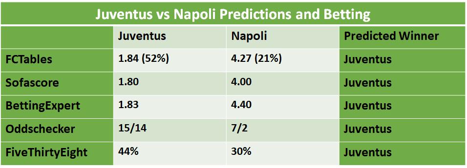 Juventus vs napoli betting expert football alabama-georgia betting line