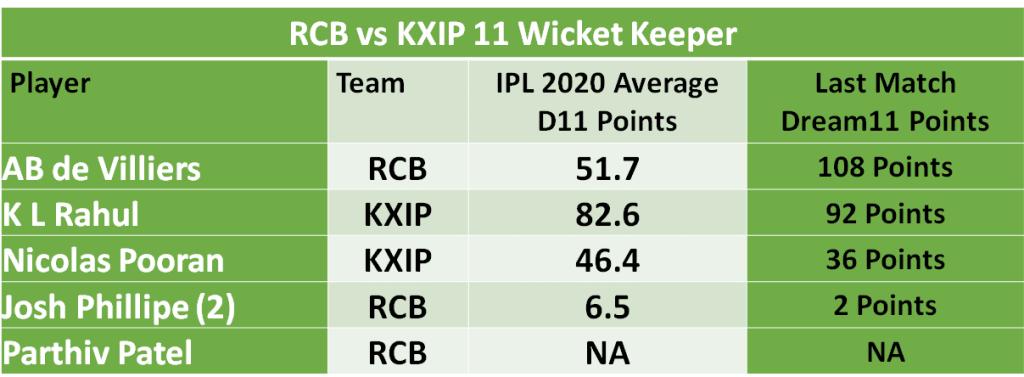 RCB vs KXIP Dream11 Predictions :