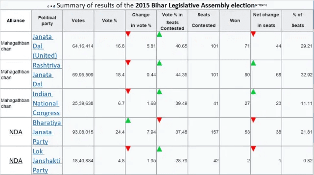 Bihar Election 2020 Dates, Candidates List and News