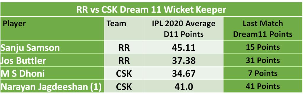 CSK vs RR Dream11 Team Predictions