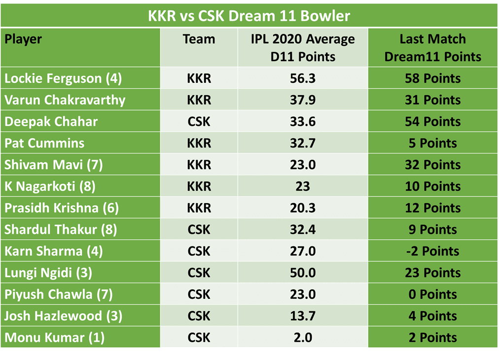 KKR vs CSK Dream11 Team Predictions