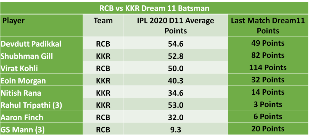 RCB vs KKR Dream11 Team Predictions