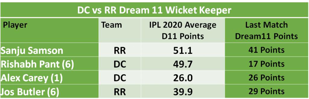 DC vs RR Dream11 Team Predictions